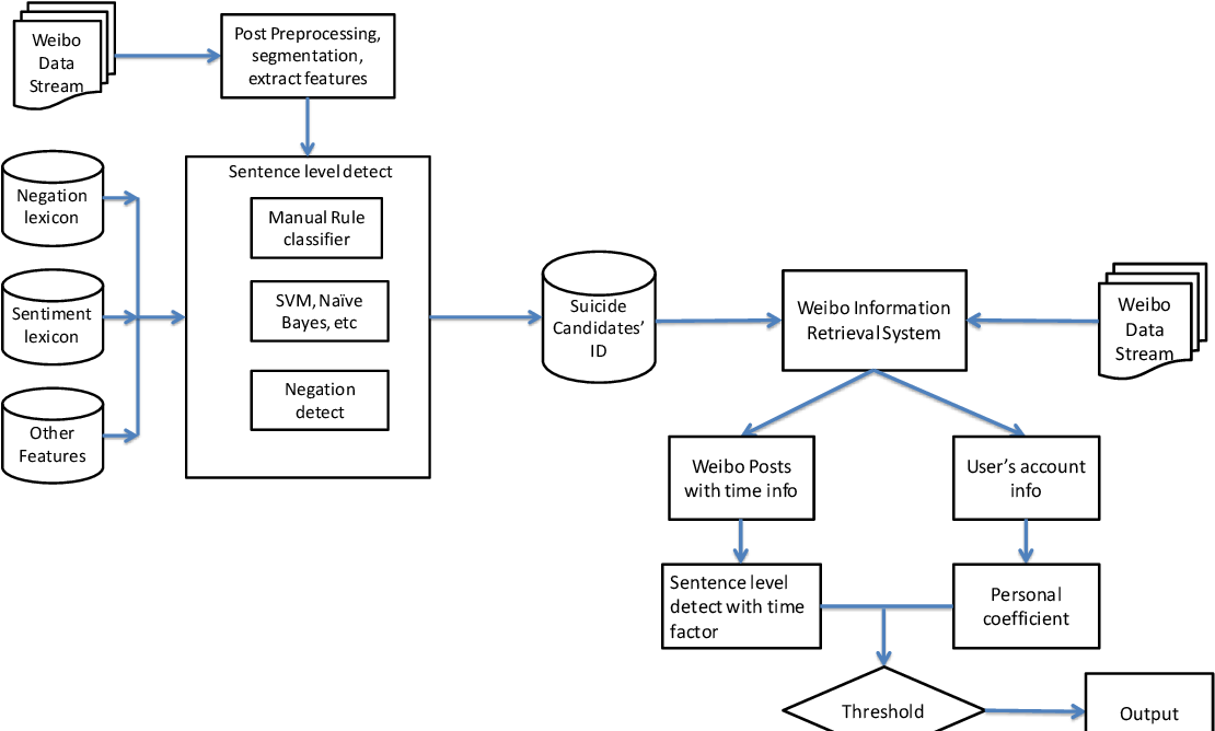 Figure 1 for Detecting Suicidal Ideation in Chinese Microblogs with Psychological Lexicons