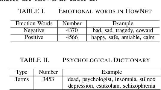 Figure 4 for Detecting Suicidal Ideation in Chinese Microblogs with Psychological Lexicons