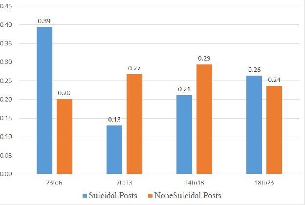 Figure 2 for Detecting Suicidal Ideation in Chinese Microblogs with Psychological Lexicons