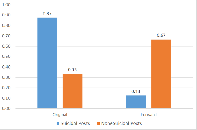 Figure 3 for Detecting Suicidal Ideation in Chinese Microblogs with Psychological Lexicons