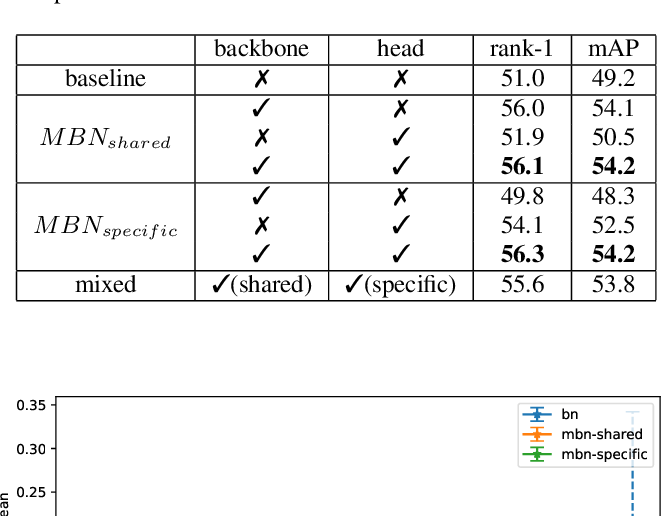 Figure 2 for Bridging the Distribution Gap of Visible-Infrared Person Re-identification with Modality Batch Normalization