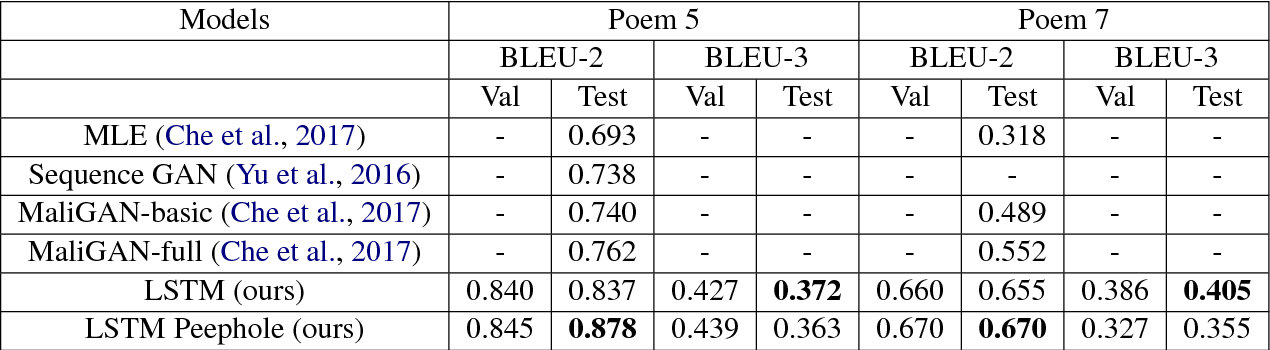 Figure 4 for Adversarial Generation of Natural Language
