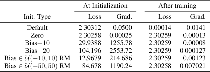 Figure 3 for Truth or Backpropaganda? An Empirical Investigation of Deep Learning Theory
