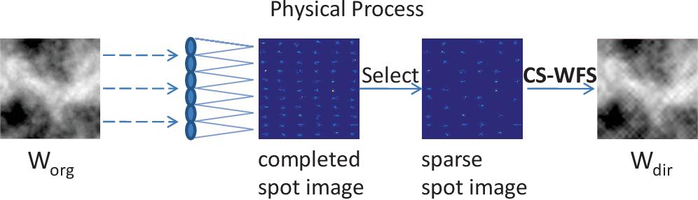 Figure 1 for Compressive Shack-Hartmann Wavefront Sensing based on Deep Neural Networks