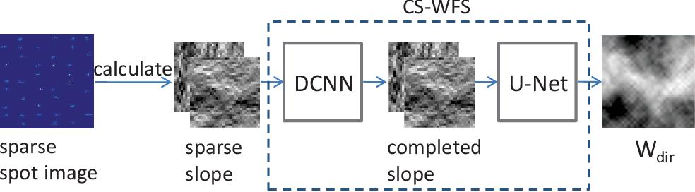 Figure 3 for Compressive Shack-Hartmann Wavefront Sensing based on Deep Neural Networks