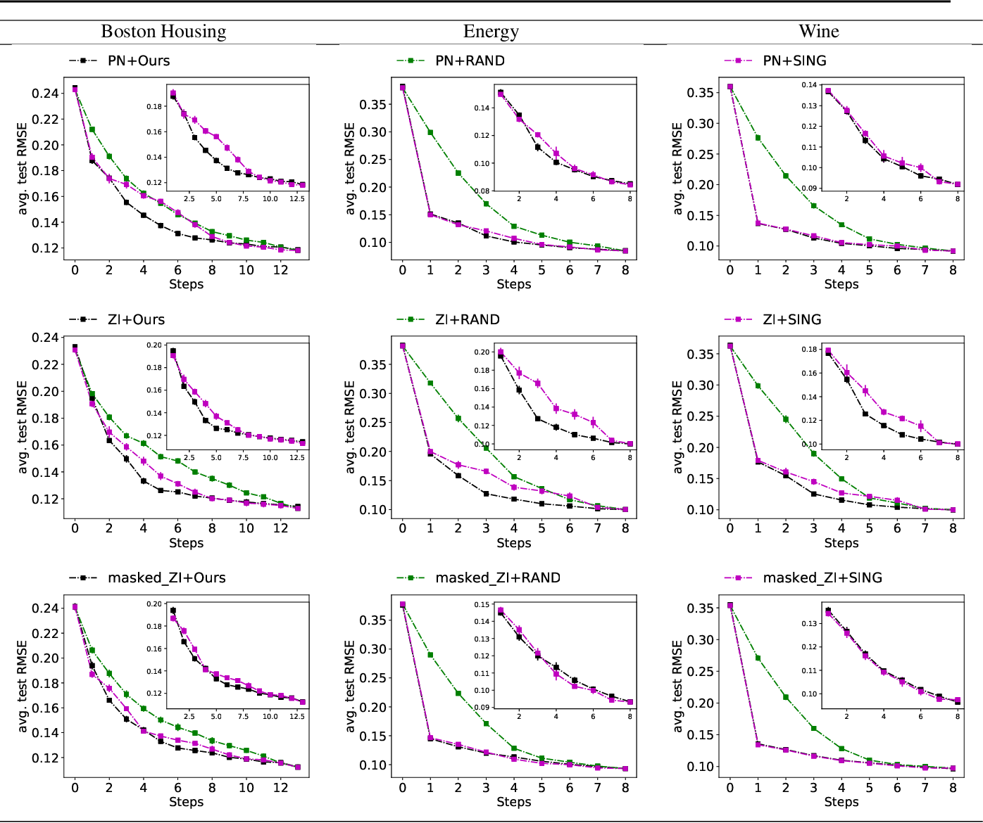 Figure 4 for EDDI: Efficient Dynamic Discovery of High-Value Information with Partial VAE
