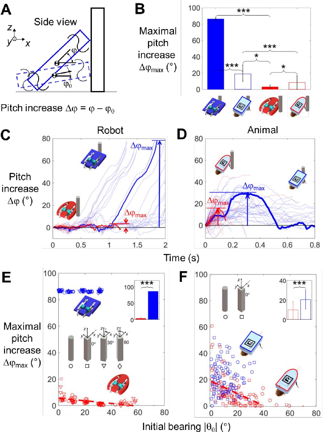 Figure 4 for Shape-induced obstacle attraction and repulsion during dynamic locomotion