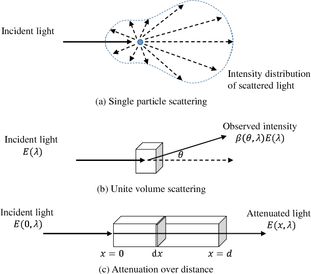 Figure 2 for Haze Visibility Enhancement: A Survey and Quantitative Benchmarking