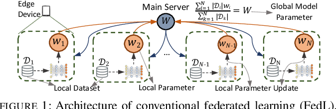 Figure 1 for Device Sampling for Heterogeneous Federated Learning: Theory, Algorithms, and Implementation