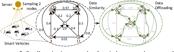 Figure 2 for Device Sampling for Heterogeneous Federated Learning: Theory, Algorithms, and Implementation