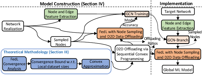 Figure 3 for Device Sampling for Heterogeneous Federated Learning: Theory, Algorithms, and Implementation