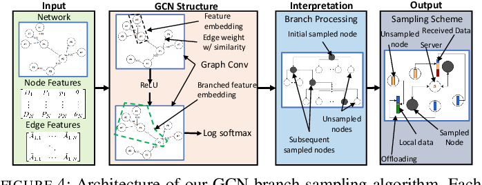 Figure 4 for Device Sampling for Heterogeneous Federated Learning: Theory, Algorithms, and Implementation
