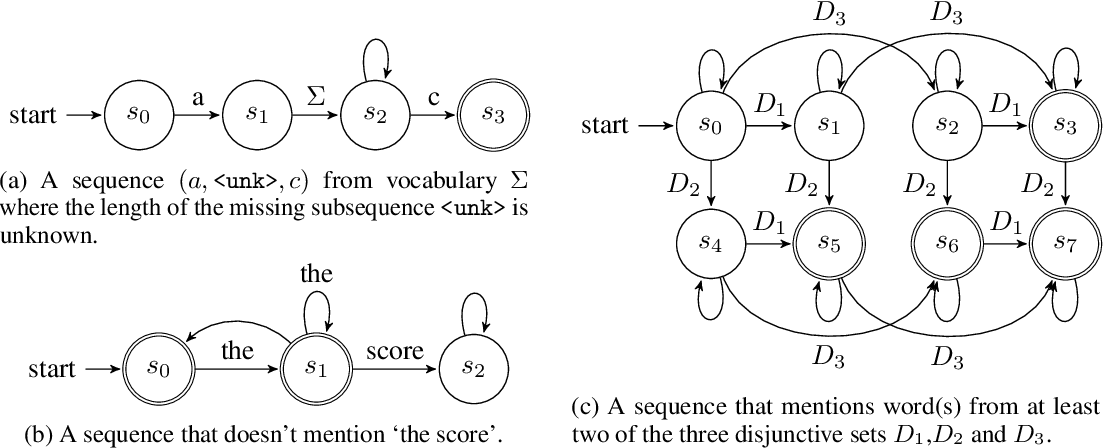 Figure 3 for Partially-Supervised Image Captioning