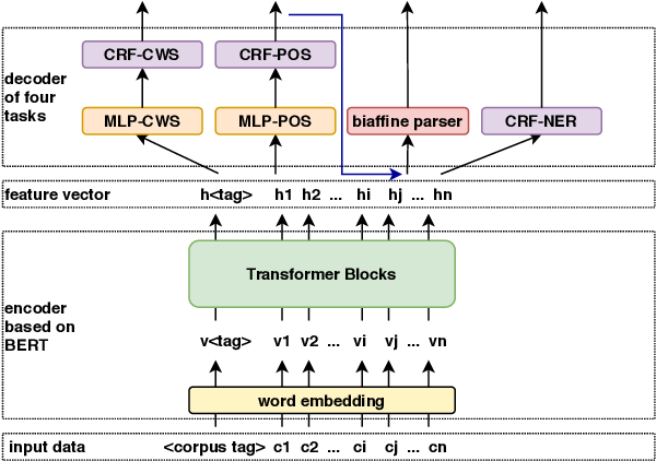 Figure 1 for fastHan: A BERT-based Joint Many-Task Toolkit for Chinese NLP