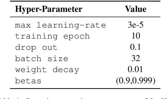 Figure 2 for fastHan: A BERT-based Joint Many-Task Toolkit for Chinese NLP