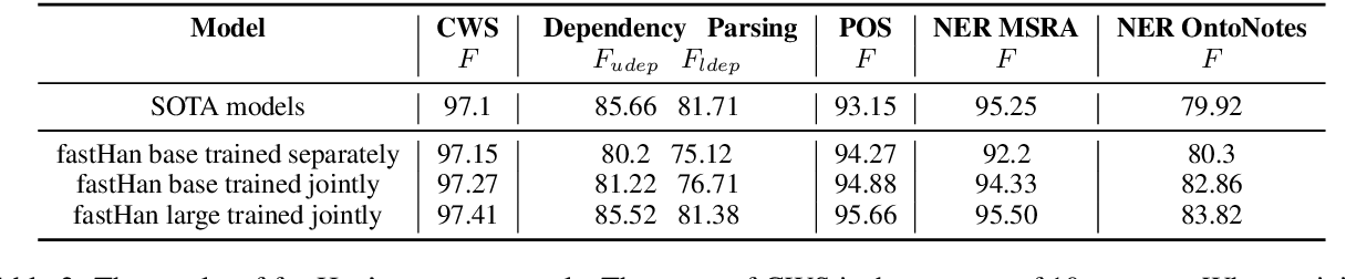 Figure 4 for fastHan: A BERT-based Joint Many-Task Toolkit for Chinese NLP
