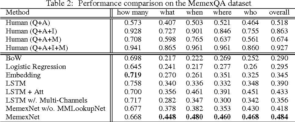 Figure 4 for MemexQA: Visual Memex Question Answering