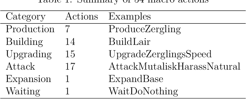 Figure 2 for Macro action selection with deep reinforcement learning in StarCraft