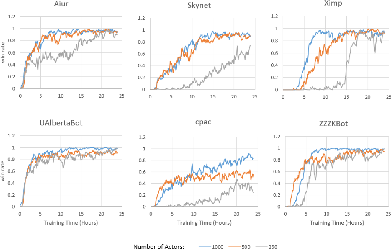 Figure 3 for Macro action selection with deep reinforcement learning in StarCraft