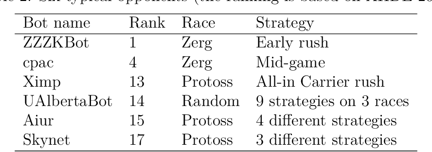 Figure 4 for Macro action selection with deep reinforcement learning in StarCraft