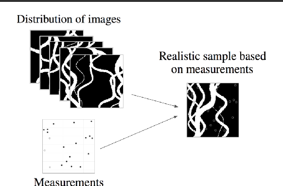Figure 2 for Generating Realistic Geology Conditioned on Physical Measurements with Generative Adversarial Networks