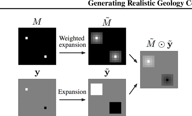 Figure 3 for Generating Realistic Geology Conditioned on Physical Measurements with Generative Adversarial Networks