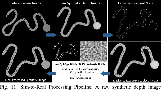 Figure 3 for Learning Rope Manipulation Policies Using Dense Object Descriptors Trained on Synthetic Depth Data