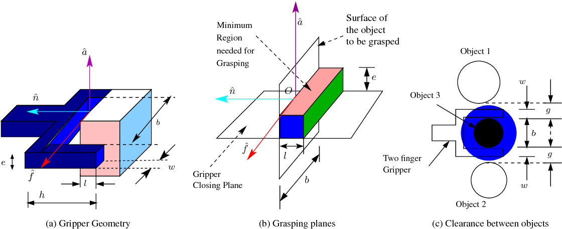 Figure 1 for A Novel Geometry-based Algorithm for Robust Grasping in Extreme Clutter Environment