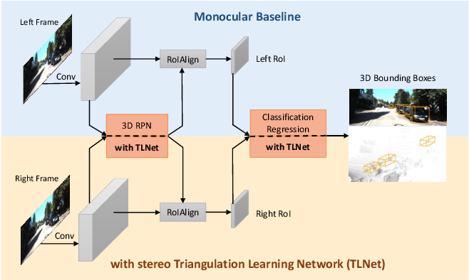 Figure 1 for Triangulation Learning Network: from Monocular to Stereo 3D Object Detection