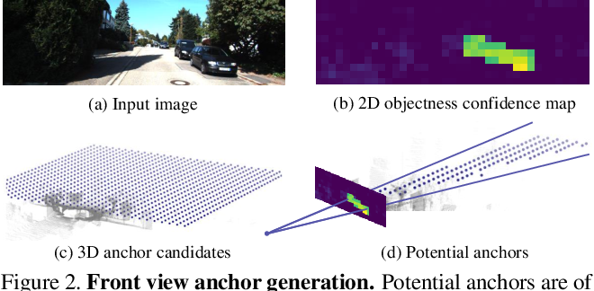 Figure 3 for Triangulation Learning Network: from Monocular to Stereo 3D Object Detection