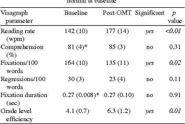 Table 4 from Oculomotor neurorehabilitation for reading in mild