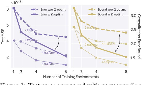 Figure 1 for LEADS: Learning Dynamical Systems that Generalize Across Environments