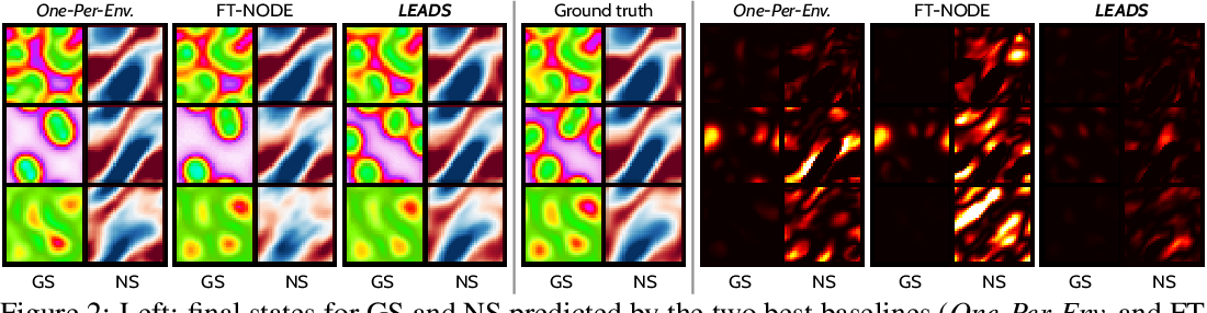 Figure 3 for LEADS: Learning Dynamical Systems that Generalize Across Environments
