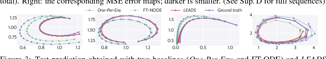 Figure 4 for LEADS: Learning Dynamical Systems that Generalize Across Environments