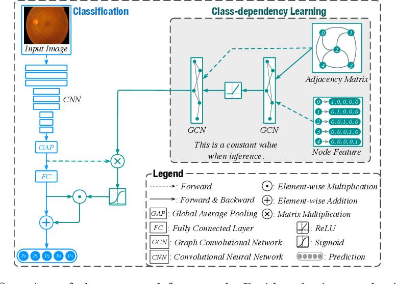 Figure 3 for GREEN: a Graph REsidual rE-ranking Network for Grading Diabetic Retinopathy