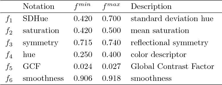 Figure 2 for Evolutionary Diversity Optimization Using Multi-Objective Indicators