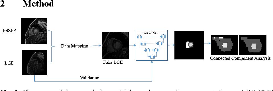 Figure 1 for An Automatic Cardiac Segmentation Framework based on Multi-sequence MR Image