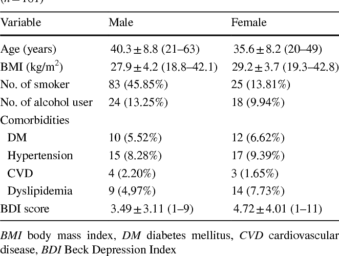 The Relationship Between Female Sexual Function Index Domains And