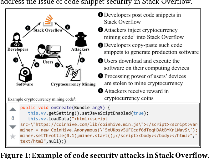 ICSD: An Automatic System for Insecure Code Snippet