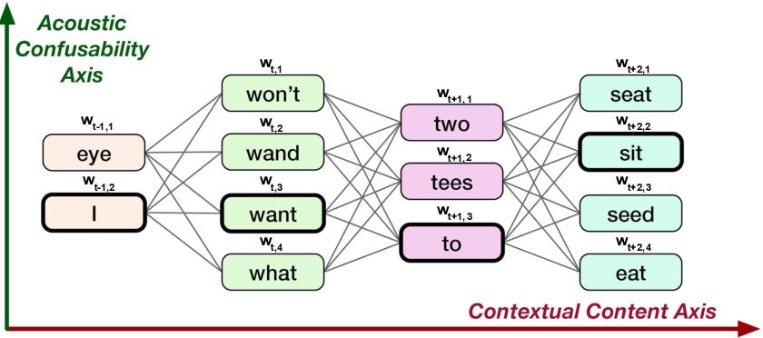 Figure 1 for Confusion2vec 2.0: Enriching Ambiguous Spoken Language Representations with Subwords