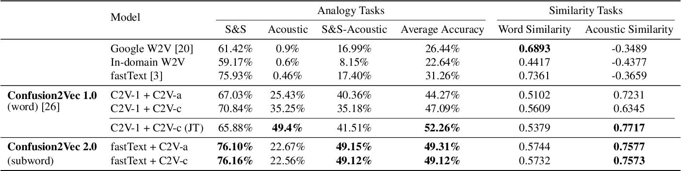 Figure 3 for Confusion2vec 2.0: Enriching Ambiguous Spoken Language Representations with Subwords