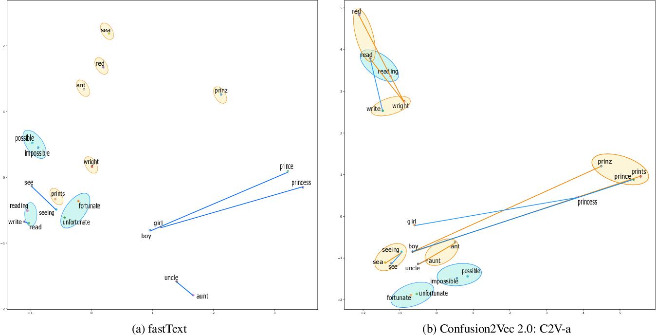Figure 4 for Confusion2vec 2.0: Enriching Ambiguous Spoken Language Representations with Subwords