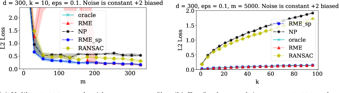 Figure 1 for Outlier-Robust High-Dimensional Sparse Estimation via Iterative Filtering