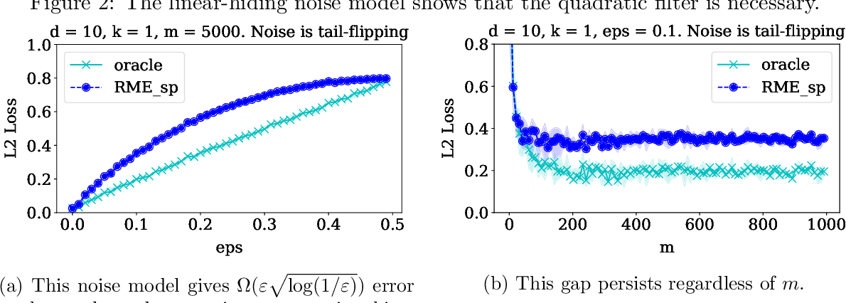 Figure 2 for Outlier-Robust High-Dimensional Sparse Estimation via Iterative Filtering