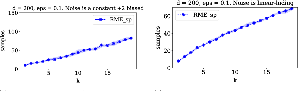 Figure 3 for Outlier-Robust High-Dimensional Sparse Estimation via Iterative Filtering
