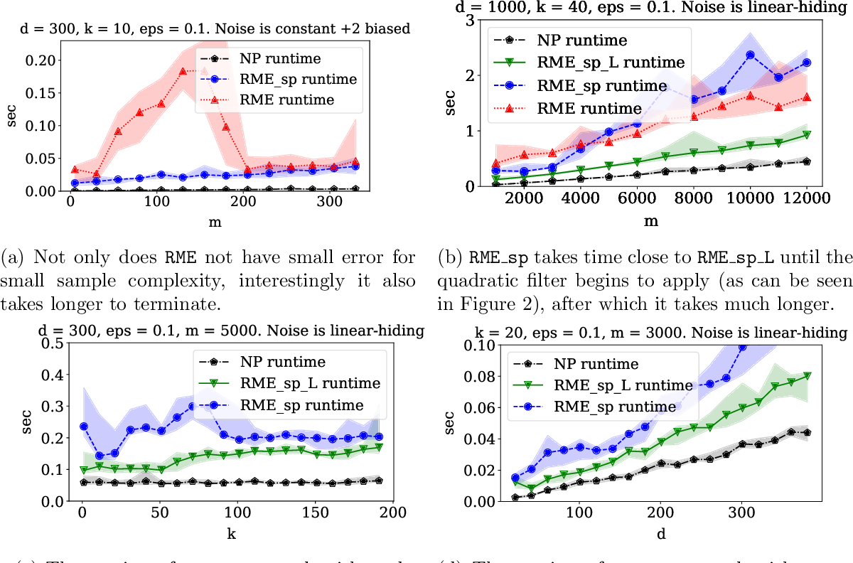 Figure 4 for Outlier-Robust High-Dimensional Sparse Estimation via Iterative Filtering