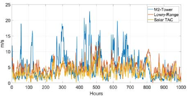 Figure 4 from Truncated Gaussian Hidden Markov Models and Wind Speed