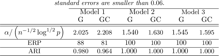 Figure 1 for Model Assisted Variable Clustering: Minimax-optimal Recovery and Algorithms