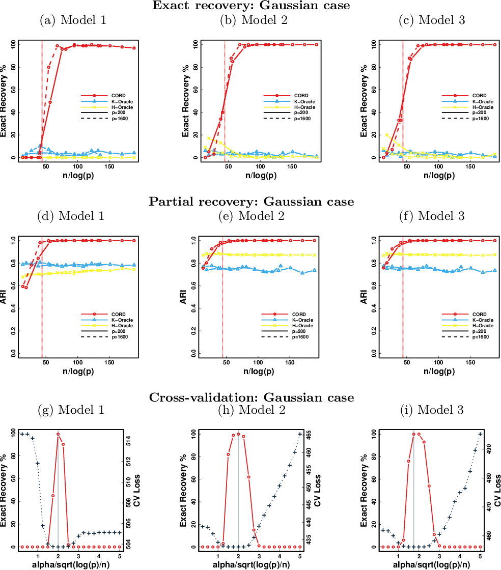 Figure 2 for Model Assisted Variable Clustering: Minimax-optimal Recovery and Algorithms