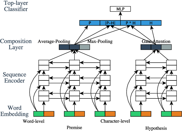 Figure 1 for Recurrent Neural Network-Based Sentence Encoder with Gated Attention for Natural Language Inference